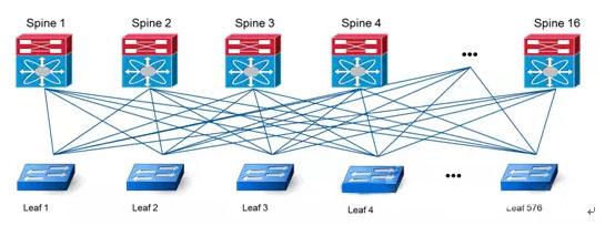 10g应用的脊叶两层网络结构拓扑图